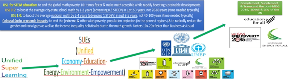 USL is to end the math poverty in the world leading to massive socio-economic impacts: USL is proved to make the average students learn math 1,000-5,000% faster and more efficiently. Our current focus is USL 0.5 which will boost the state or national math average 10x faster than without for most in just 2-4 years instead of 20-40 years
