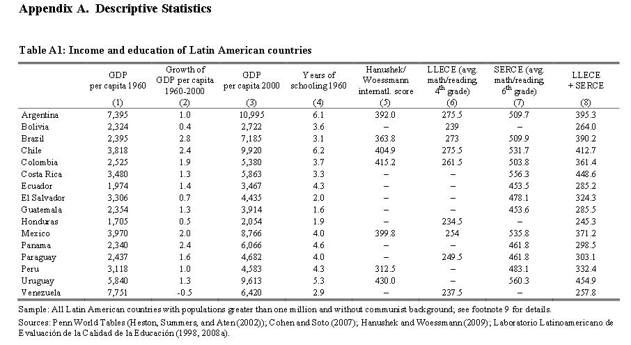 Hanusehk & Woessmann's LAC EDU table 2009