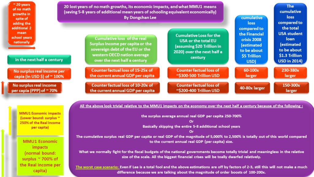20 yr Lost Math EDU_MMU1's economic Impact Summary